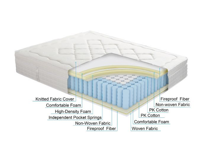 image of Noddy Single Size Mattress with Pocket Springs, Pillow Top, comfortable foam